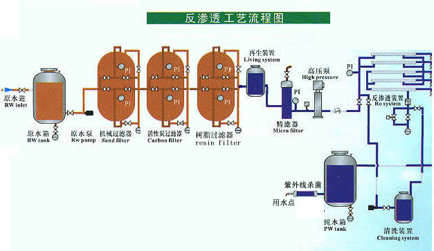 供应 反渗透设备 ro纯水设备 edi 纯水设备 反渗透去离子水设备